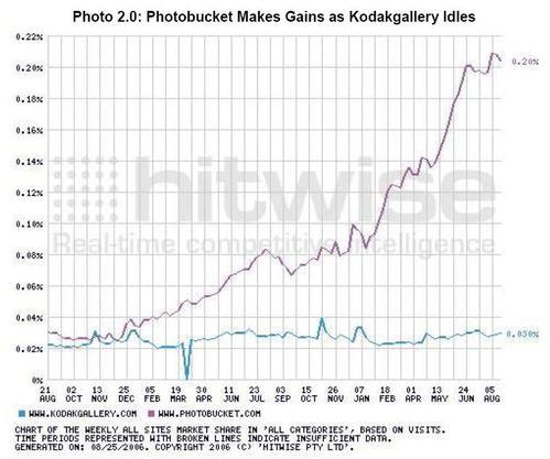 Photositepopularity