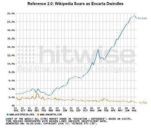 Referencesitepopularity